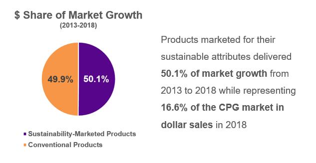 CSB Sustainable Market Share Index™