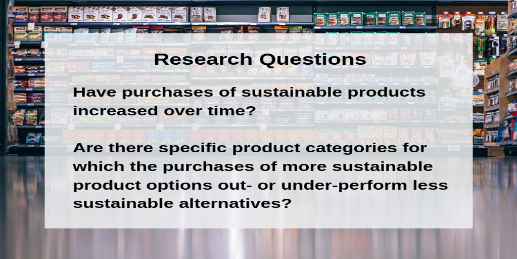 CSB IRI Sustainable Share Index Research Questions