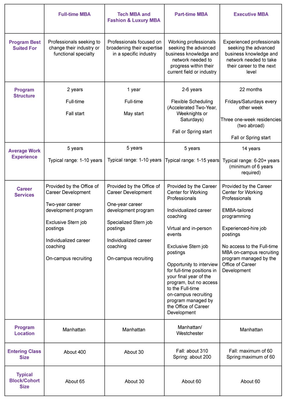 [PTMBA] Comp MBA Programs