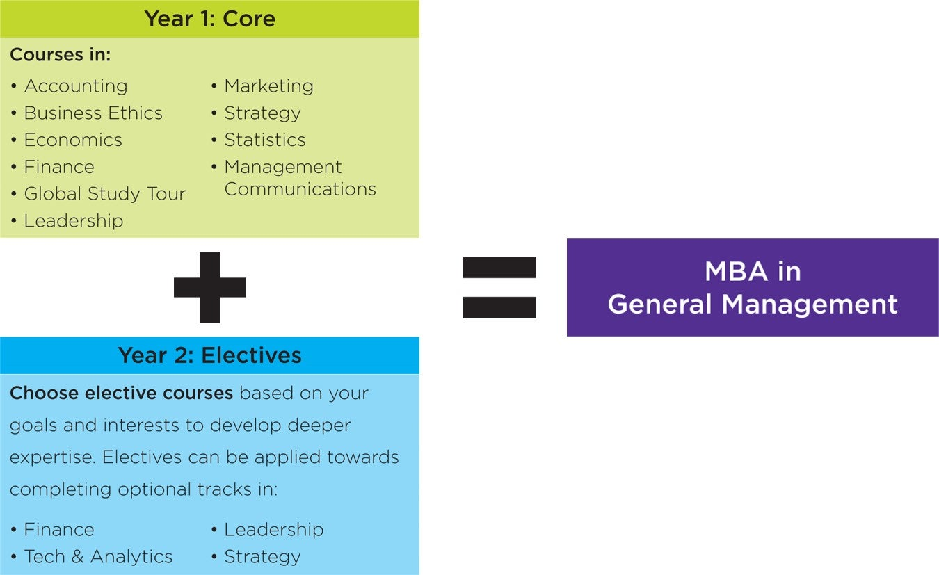 Year 1 Core Courses plus Year 2 Elective Courses Equal MBA in General Management