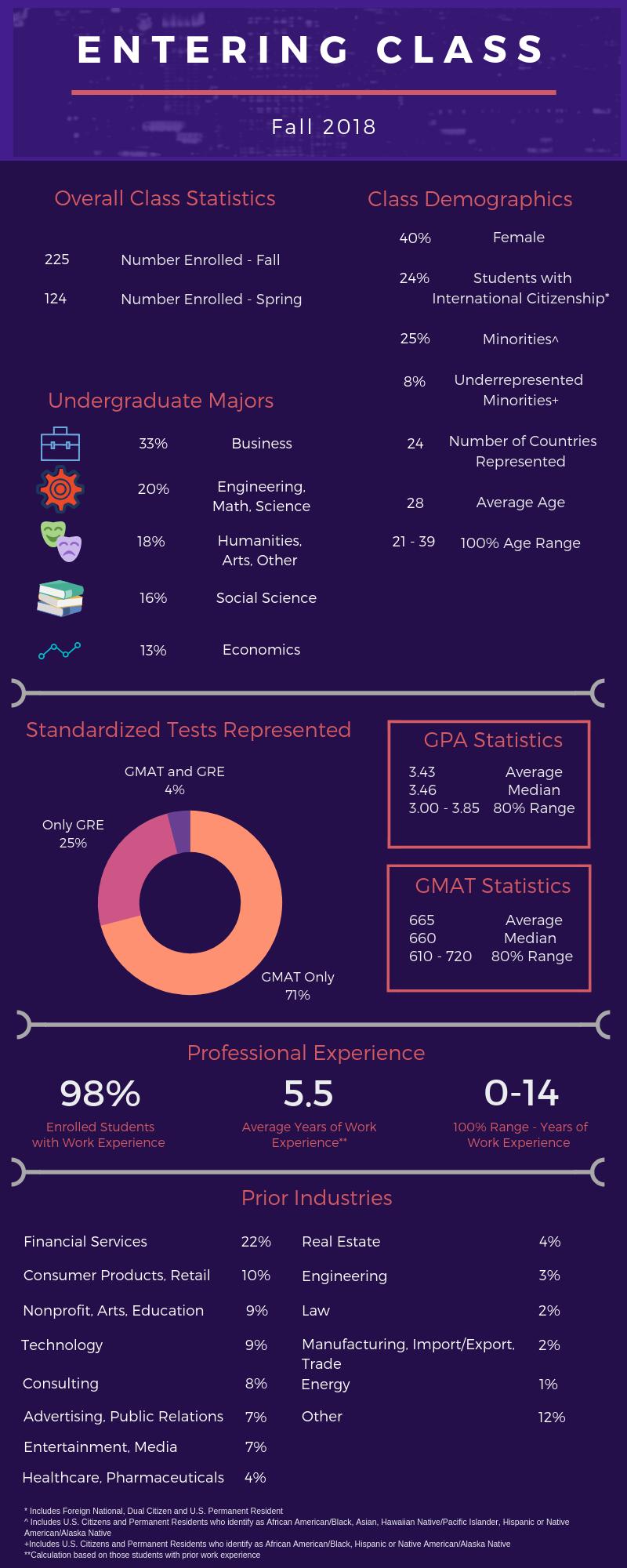 Fall 2018 Class Profile