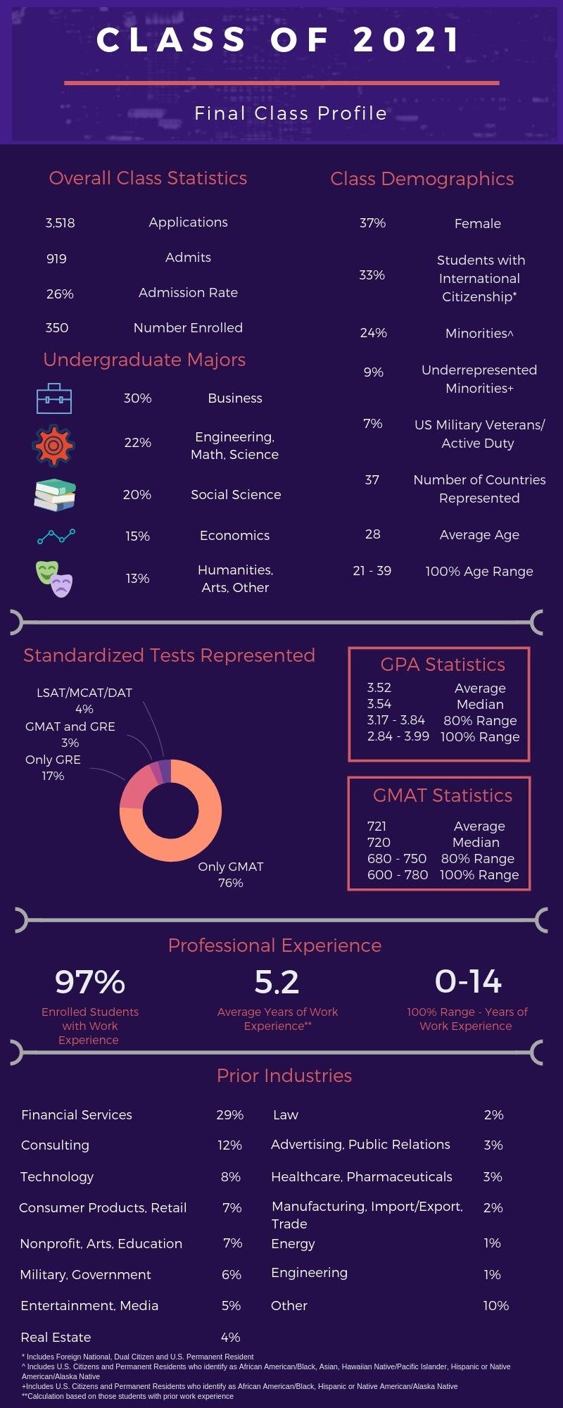 FT final class profile