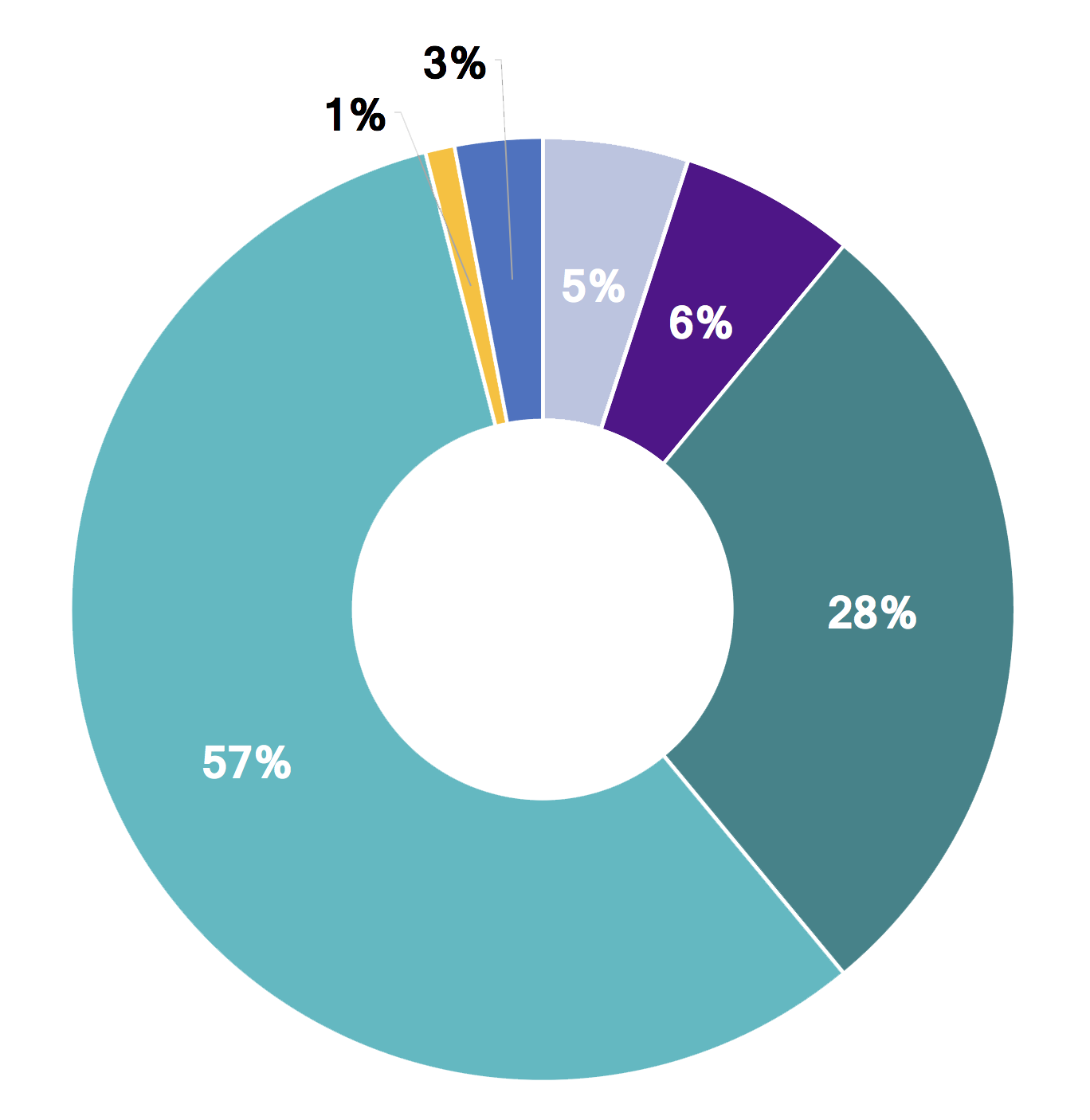 FY18 Giving by Donor Type pie chart