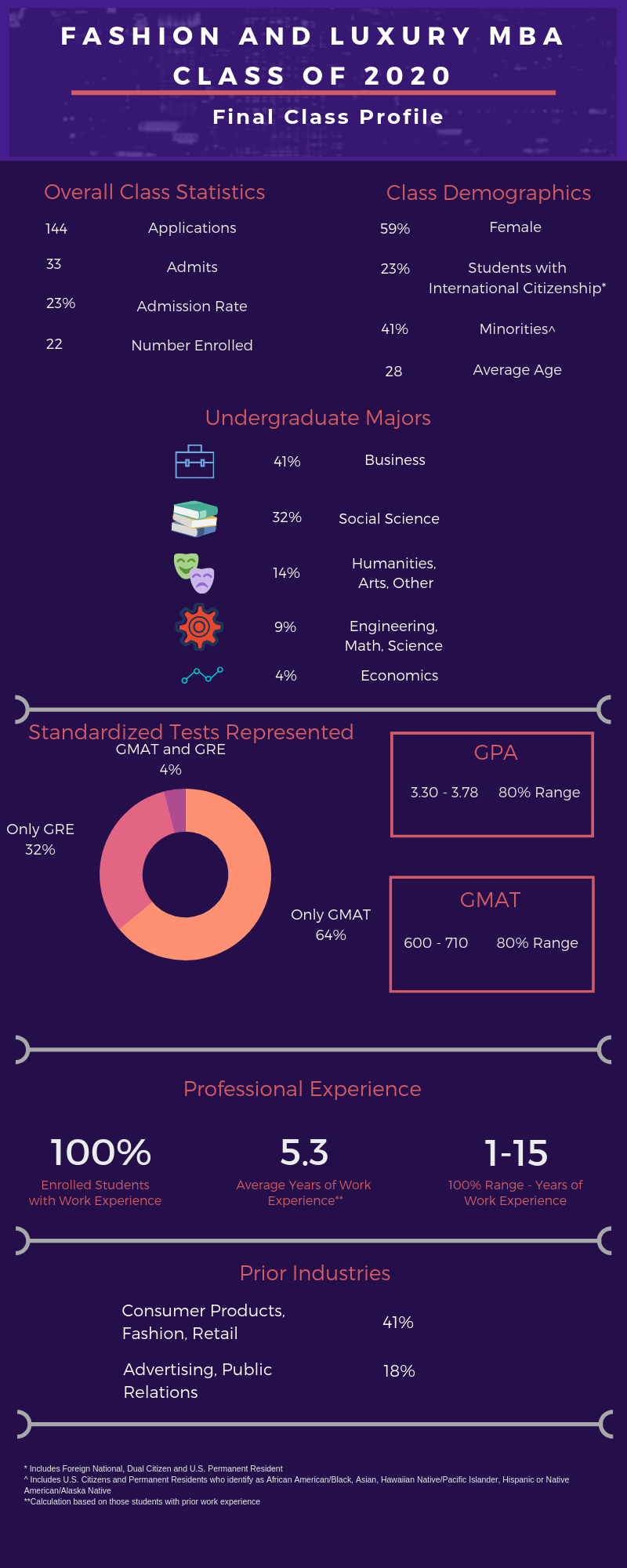 Fashion & Luxury MBA Class of 2020 Profile