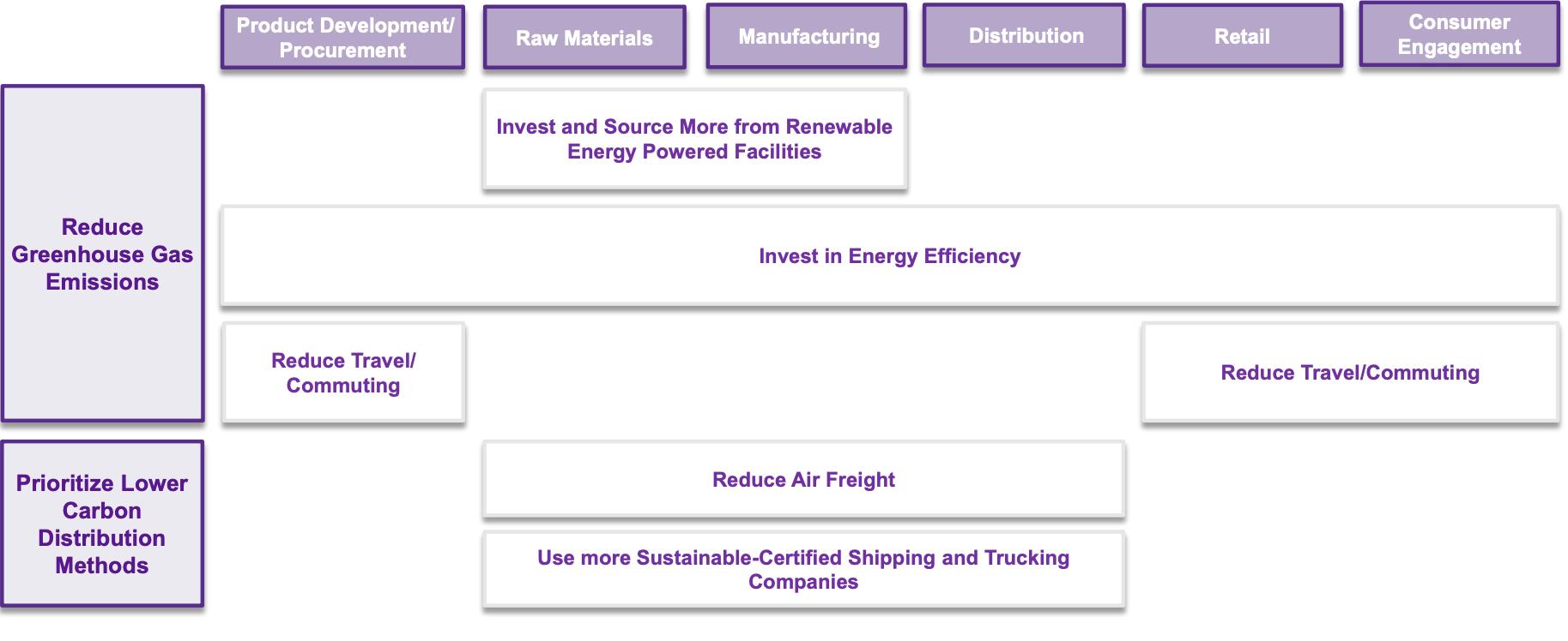 Improving Energy Management
