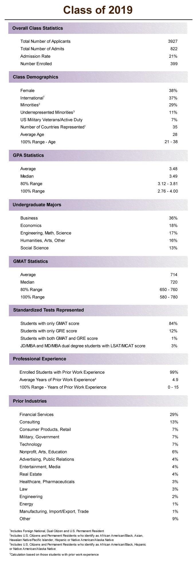 [FTMBA] Class Profile.2