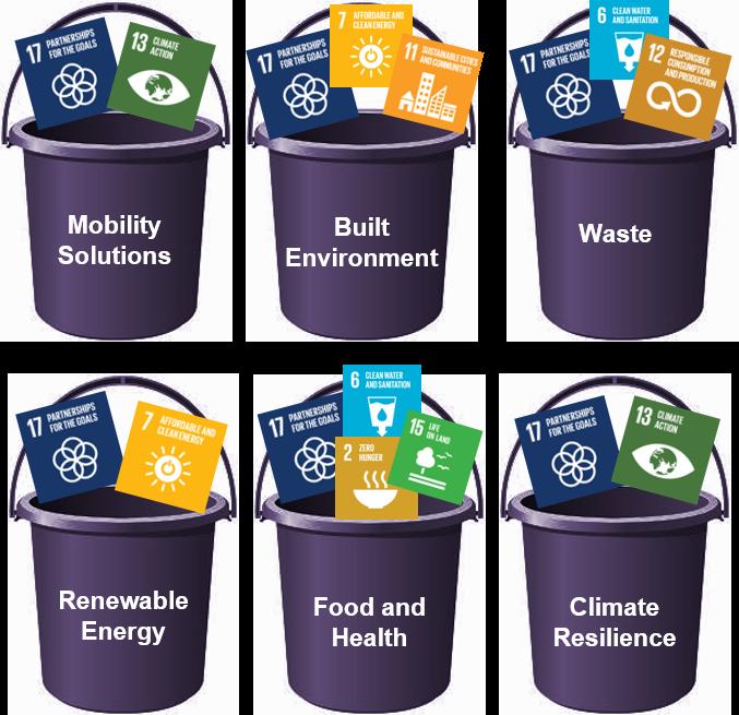 Invest NYC SDG Focus Areas