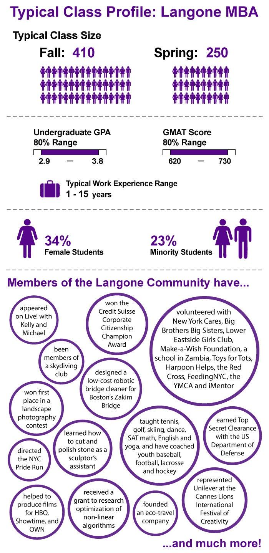 Langone Class Profile Infographic 08-21-14