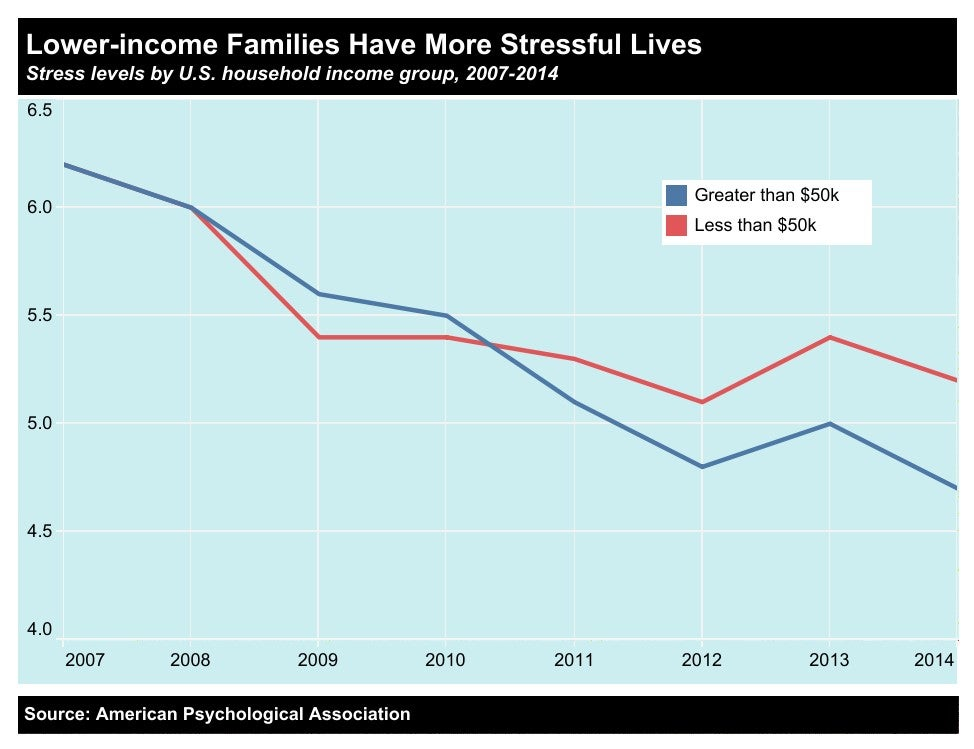 Lower Income Families Have More Stressful Lives graph