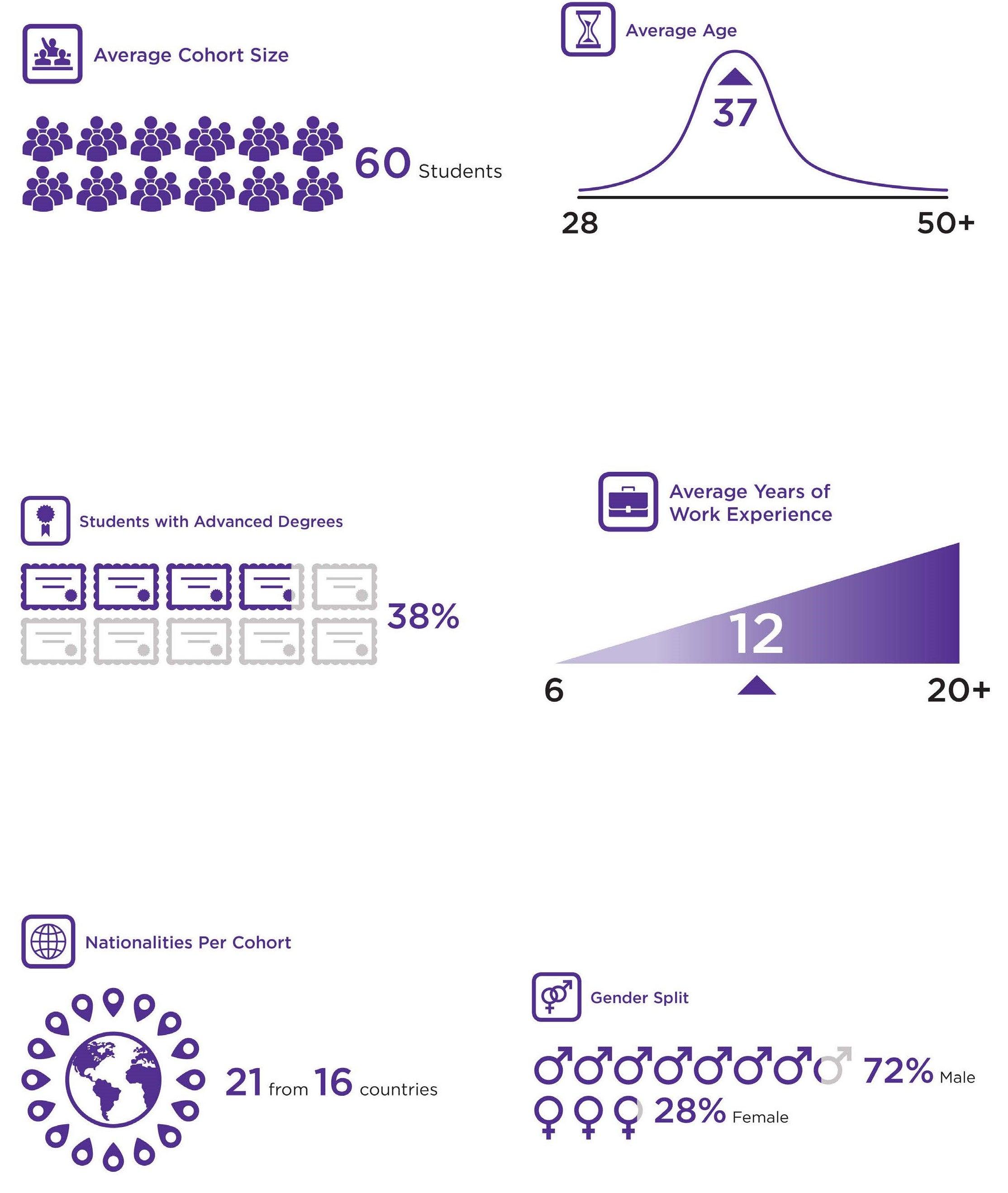 MSBA Cohort Demographics