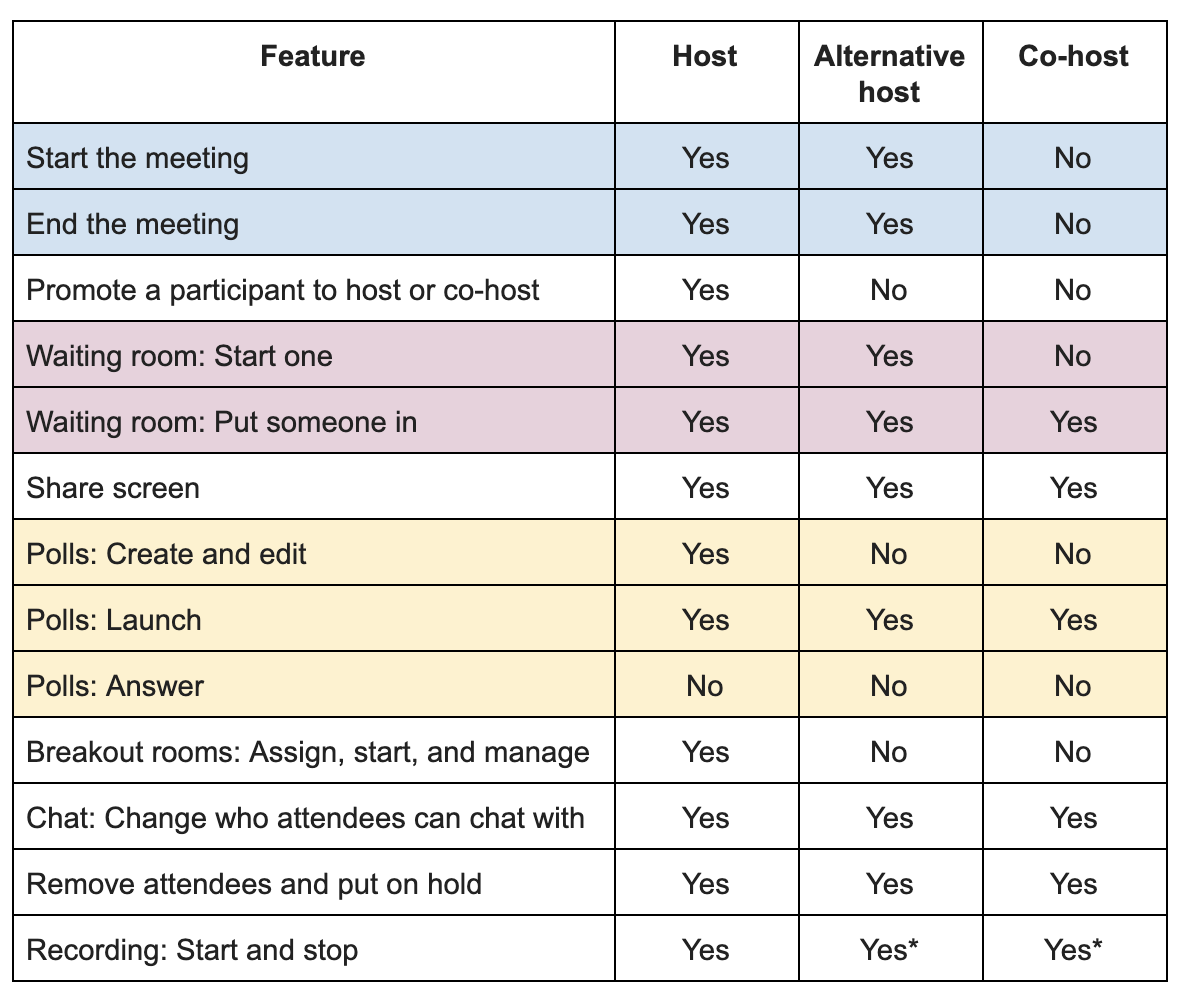 Table showing what hosts, alternative hosts, and co-hosts have permission to do in a meeting.