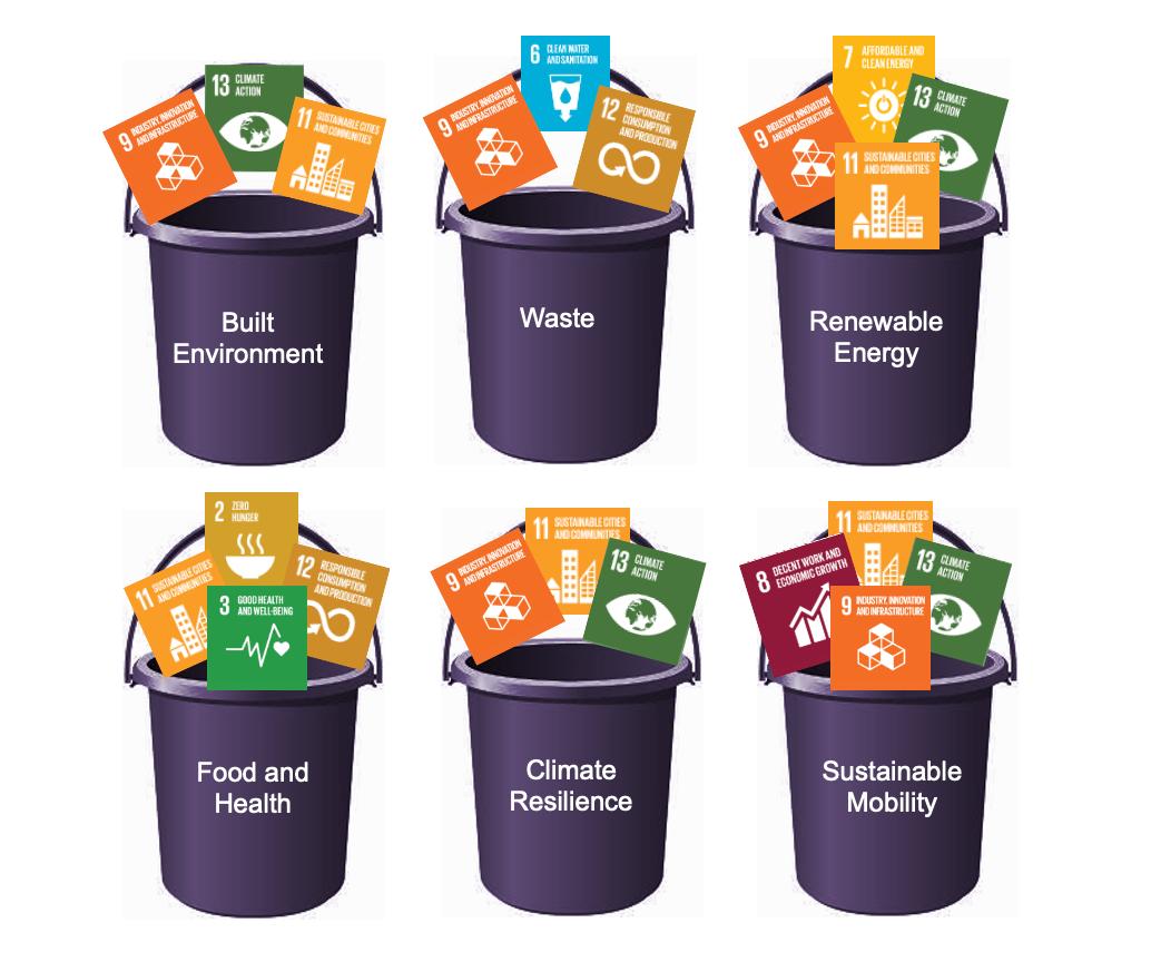 UN SDG Buckets