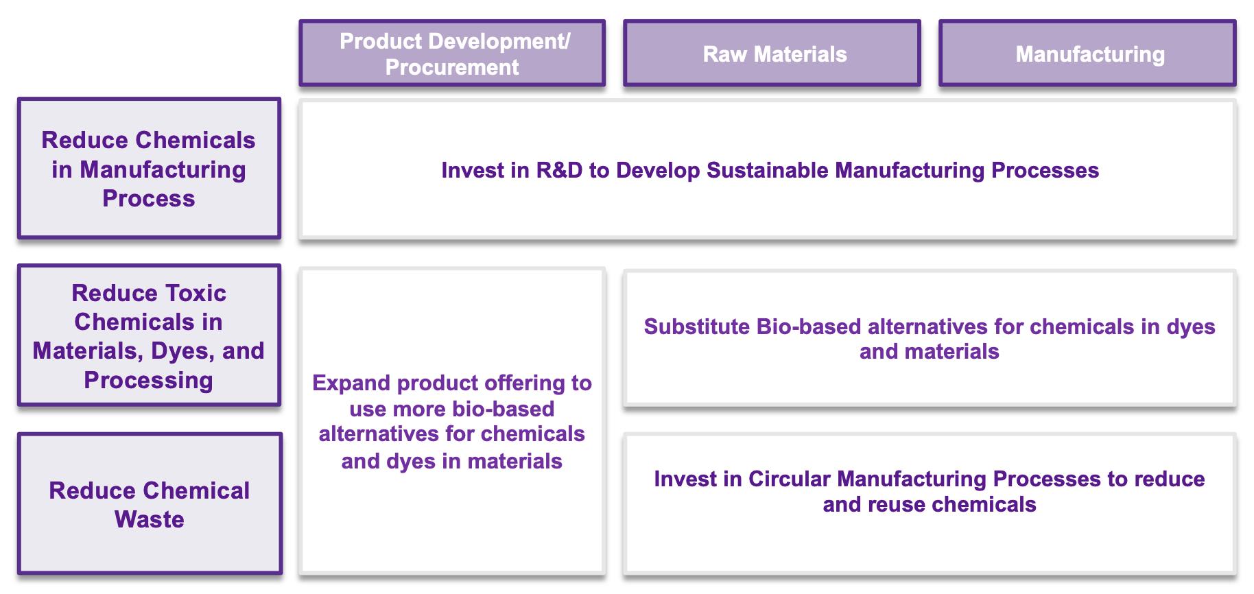 Reducing Chemical Impact Matrix