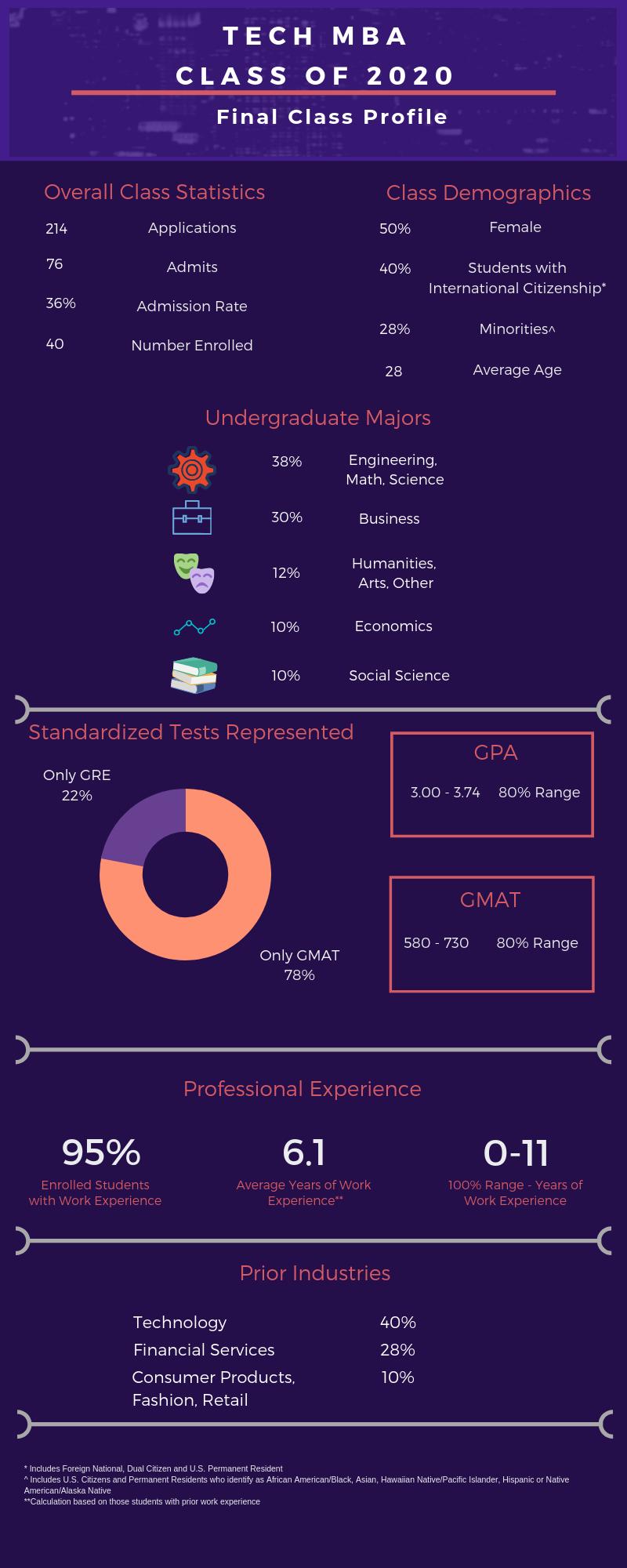 Tech MBA Class of 2020 profile