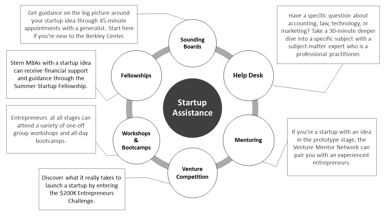 startup assistance graphic