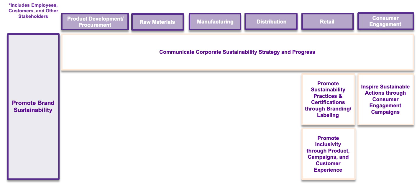 strategies, practices, and subpractices of marketing and communications