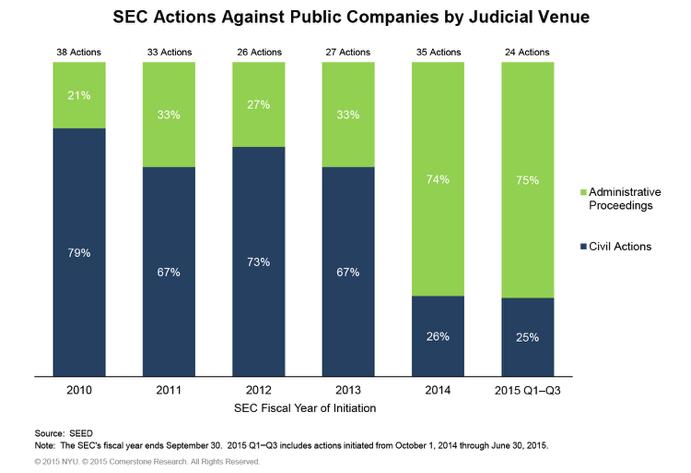 SEED SEC chart