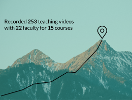 Recorded 253 teaching videos with 22 faculty for 15 courses